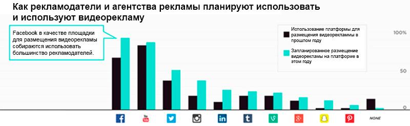 Статистические данные размещения видеорекламы