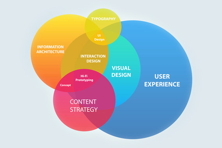 Мифы о UX-дизайне