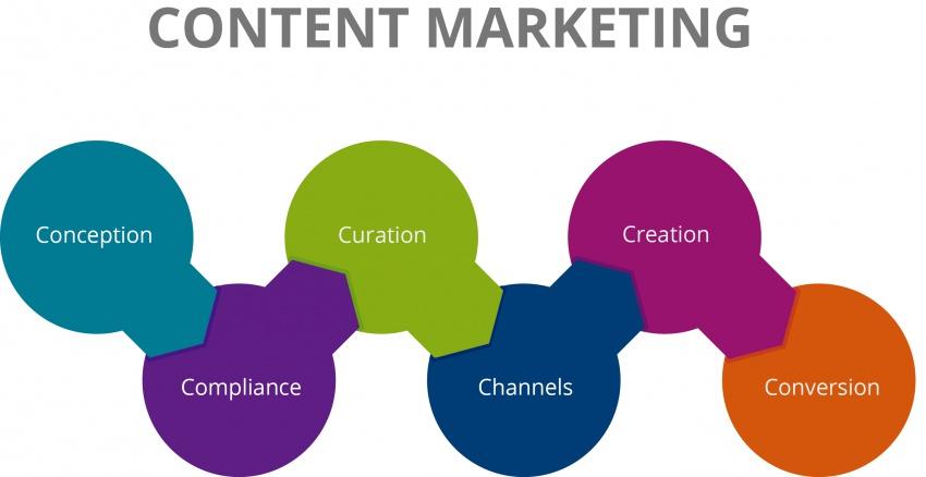 Ошибки контент-маркетинга