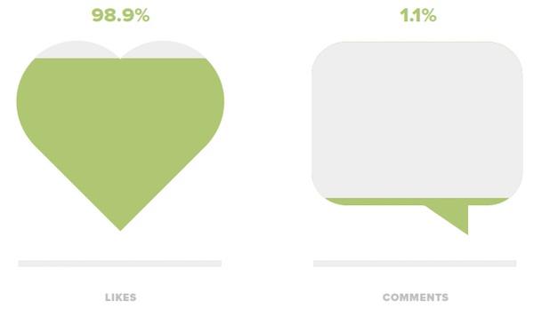 Вовлеченность пользователей
