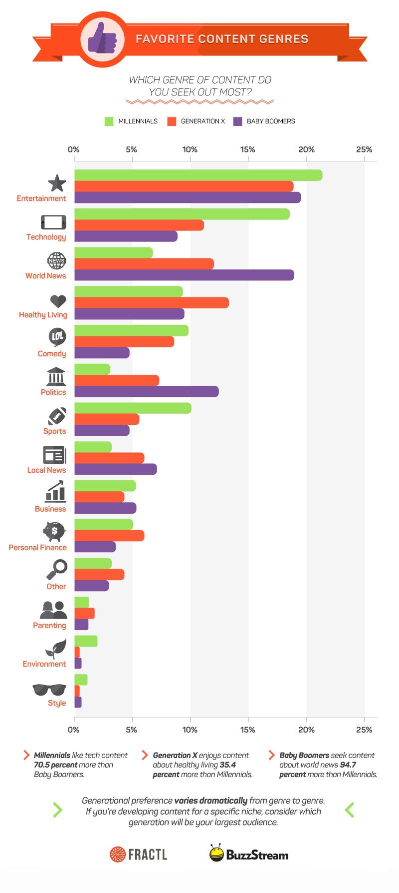 Какие жанры интересны пользователям
