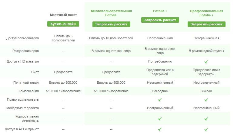 Корпоративный аккаунт на бирже для фрилансеров Fotolia
