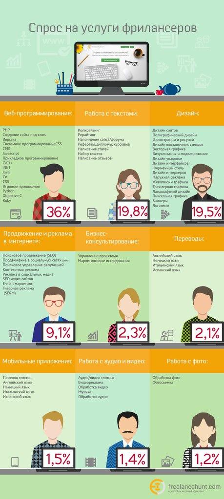 Спрос на услуги фрилансеров