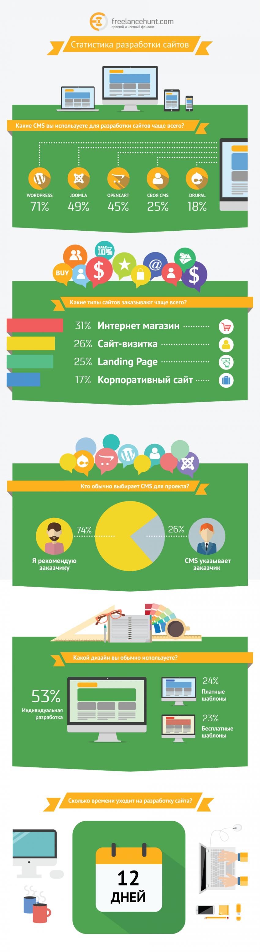 Инфографика фриланс